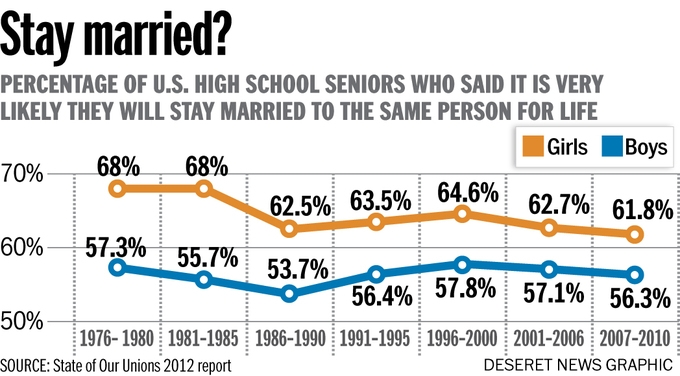 According to the State of Our Unions 2012 report, 61.8 percent of high school senior girls and 56.3 percent of high school senior boys believe they'll stay married to the same person for life.