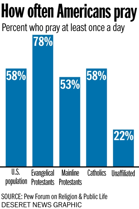 How often Americans pray (Tyler Pratt, Pew Forum on Religion & Public Life)